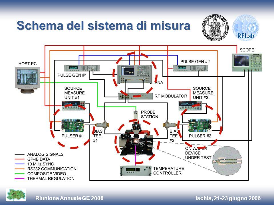 Ischia, 21-23 giugno 2006Riunione Annuale GE 2006 Risultati delle misure Confronto dc vs impulsato