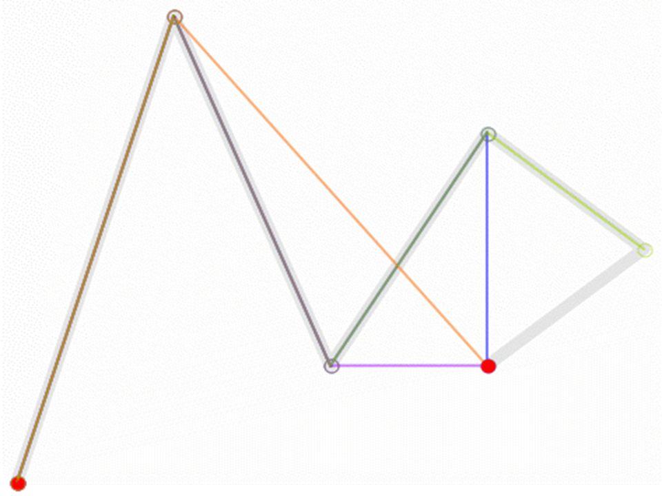 Curve di approssimazione (B-spline) Una generalizzazione delle dalle curve di Bézier sono le curve formate da più tratti di ordine uguale ma anche minore del numero p.