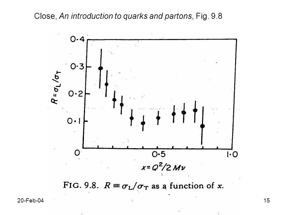20-Feb-0416 Scattering nel Breit frame particella scalare (spin 0) polarizzazione trasversa di * porta L z =1 ) non puo` essere assorbita ) W T .