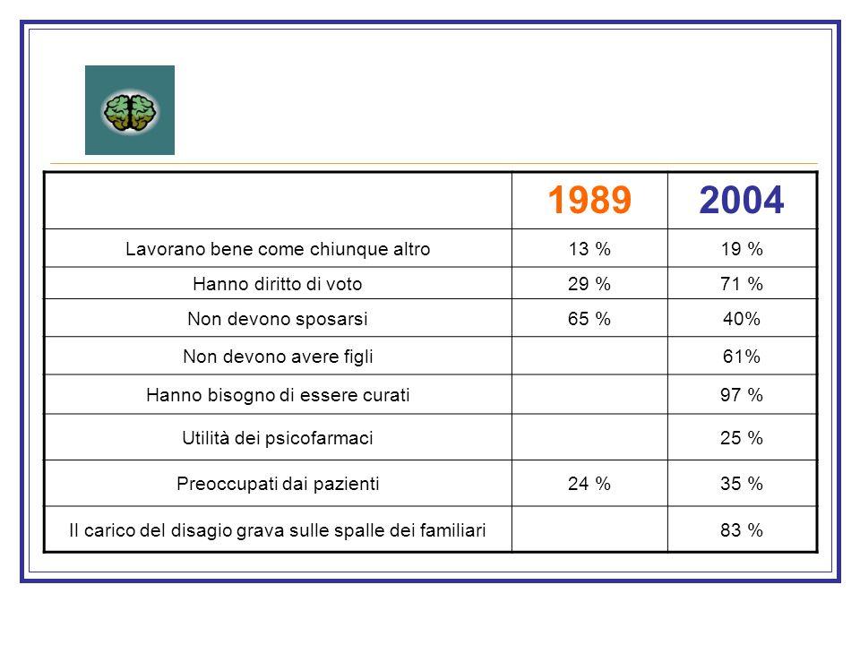 1989 2004 Lavorano bene come chiunque altro 13 % 19 %