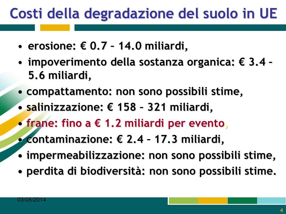 Costi della degradazione del suolo in UE