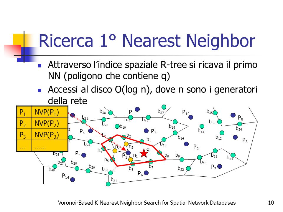 Ricerca 1° Nearest Neighbor