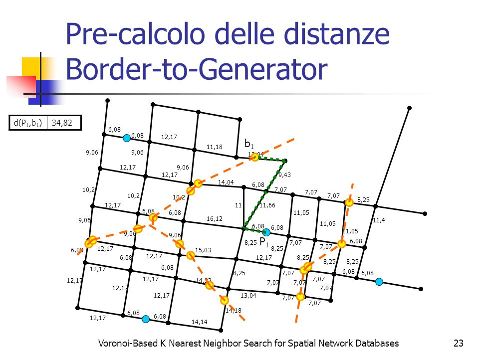 Pre-calcolo delle distanze Border-to-Generator