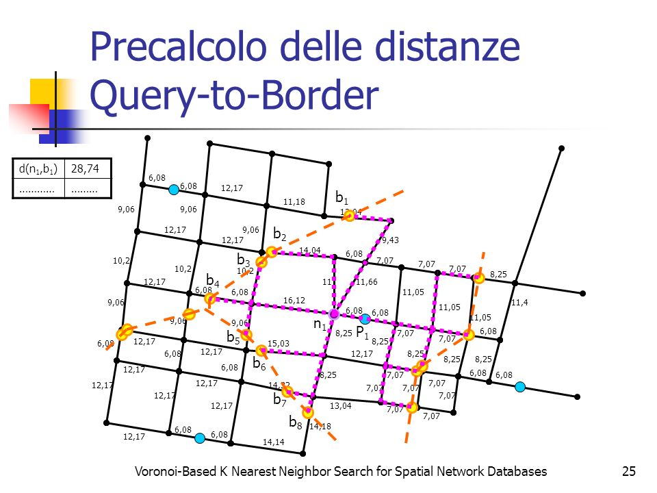 Precalcolo delle distanze Query-to-Border