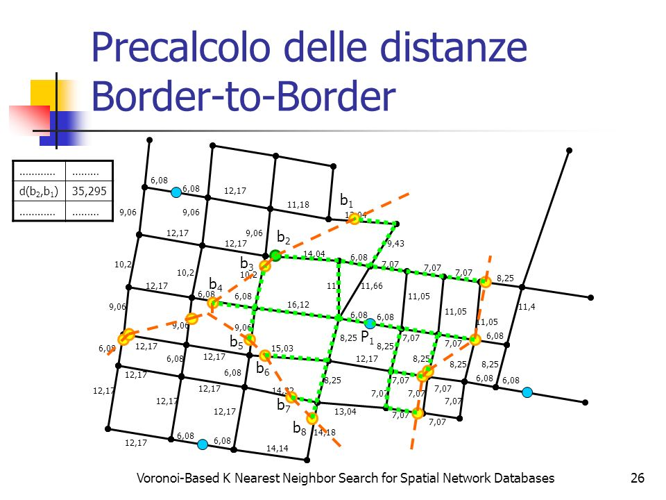 Precalcolo delle distanze Border-to-Border
