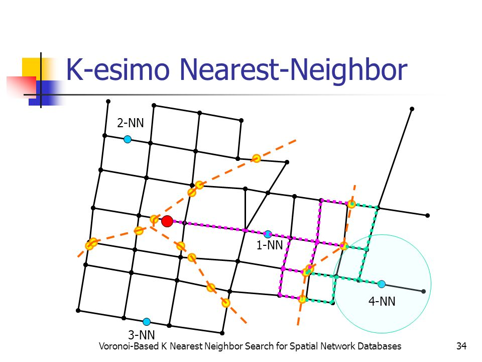 K-esimo Nearest-Neighbor