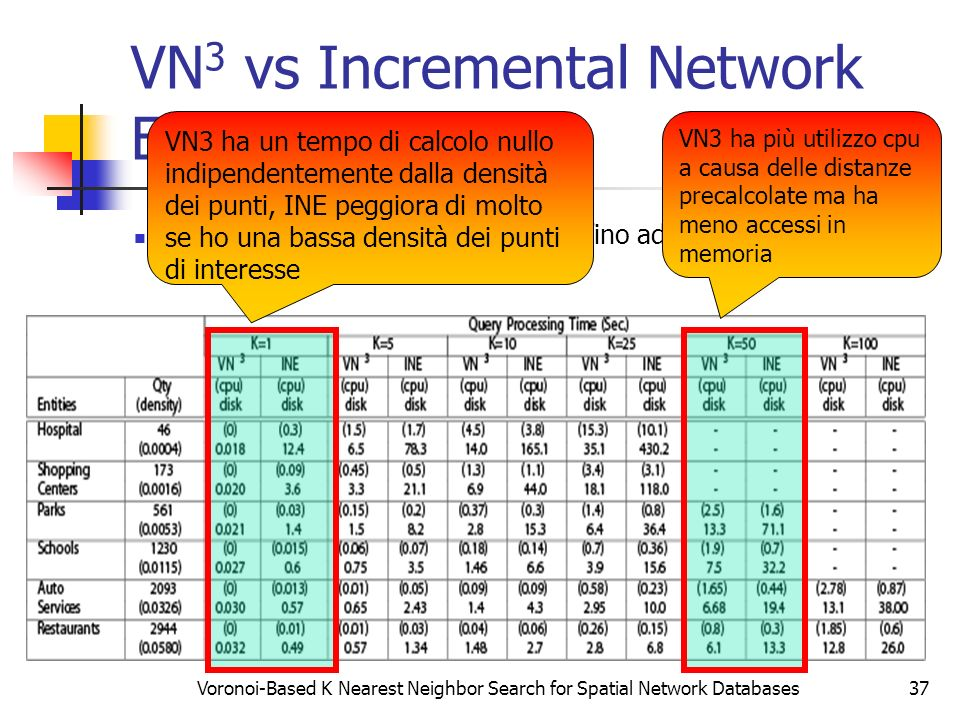 VN3 vs Incremental Network Expansion