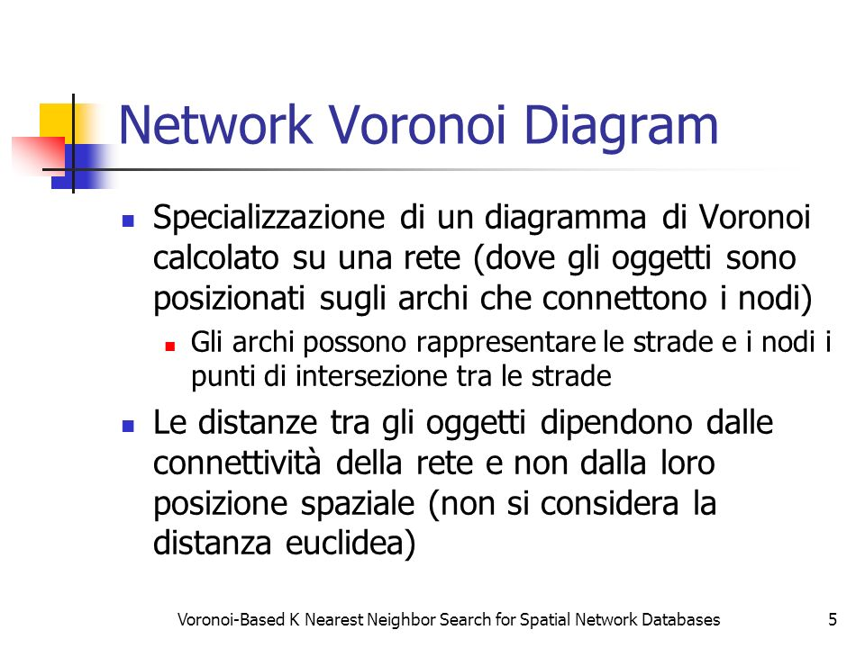 Network Voronoi Diagram