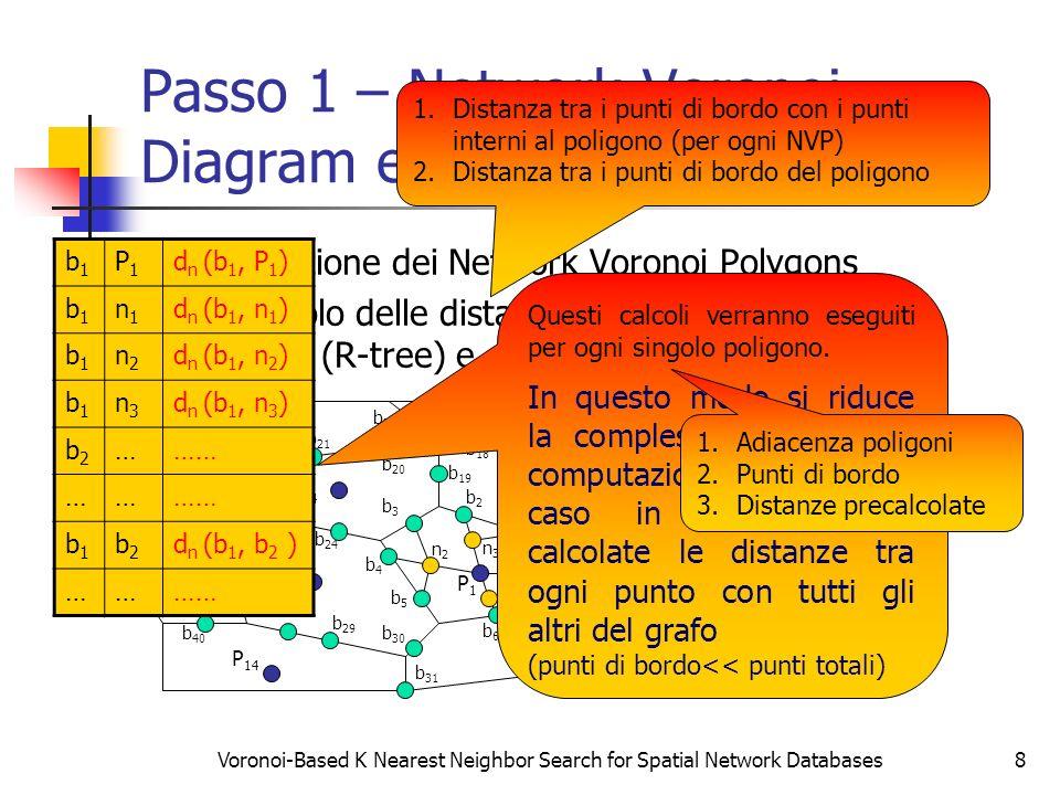 Passo 1 – Network Voronoi Diagram e Tabelle di Lookup