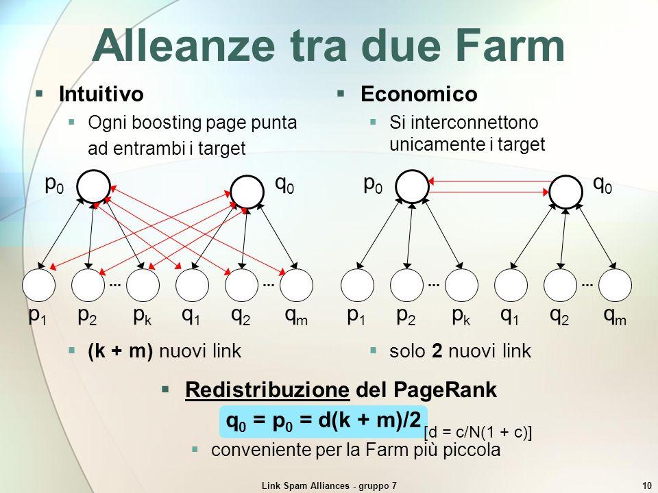 Redistribuzione del PageRank Link Spam Alliances - gruppo 7