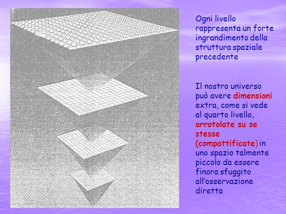 Ogni livello rappresenta un forte ingrandimento della struttura spaziale precedente