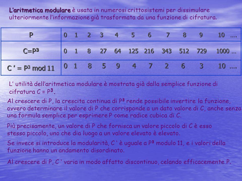 L'aritmetica modulare è usata in numerosi crittosistemi per dissimulare ulteriormente l'informazione già trasformata da una funzione di cifratura.