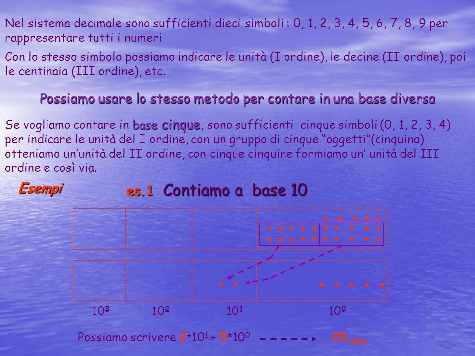 Possiamo usare lo stesso metodo per contare in una base diversa