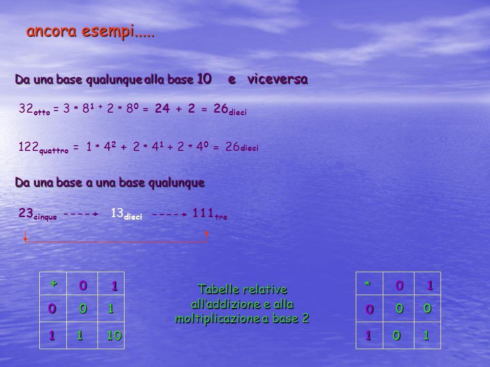 Tabelle relative all'addizione e alla moltiplicazione a base 2