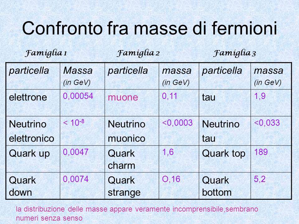 Confronto fra masse di fermioni