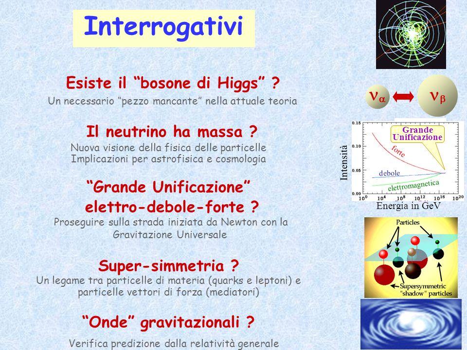 Grande Unificazione elettro-debole-forte Onde gravitazionali
