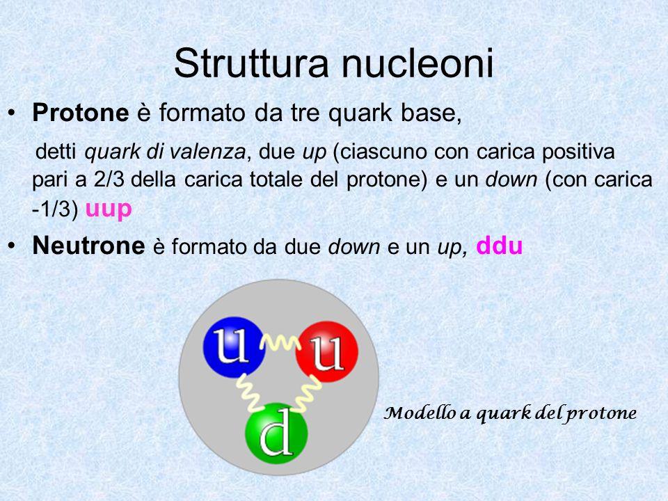 Struttura nucleoni Protone è formato da tre quark base,