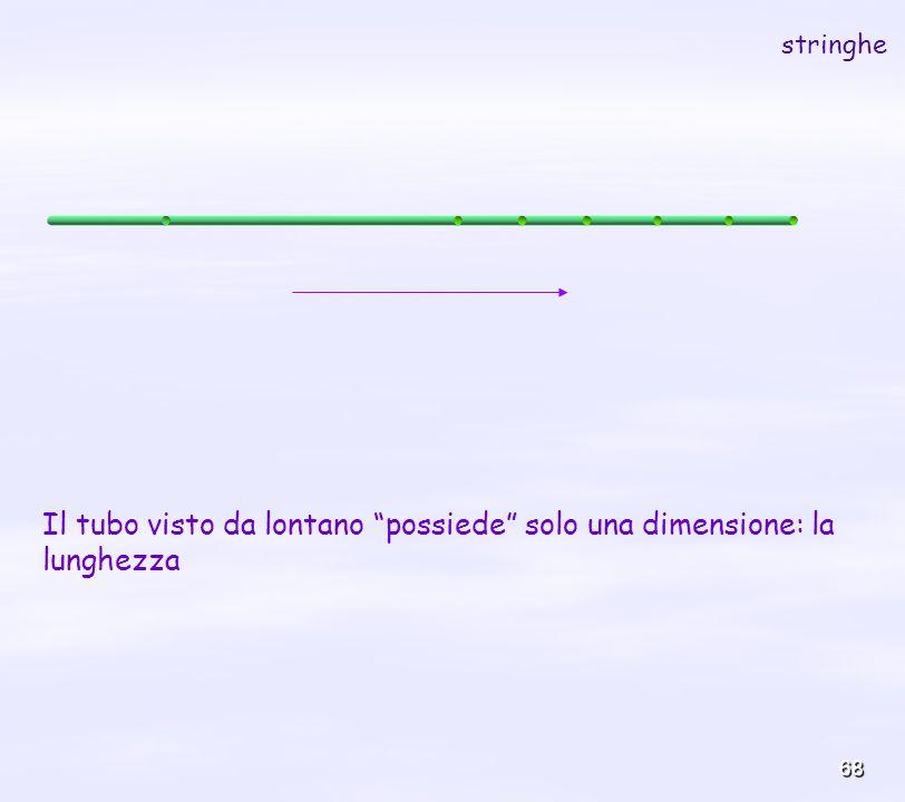 Il tubo visto da lontano possiede solo una dimensione: la lunghezza