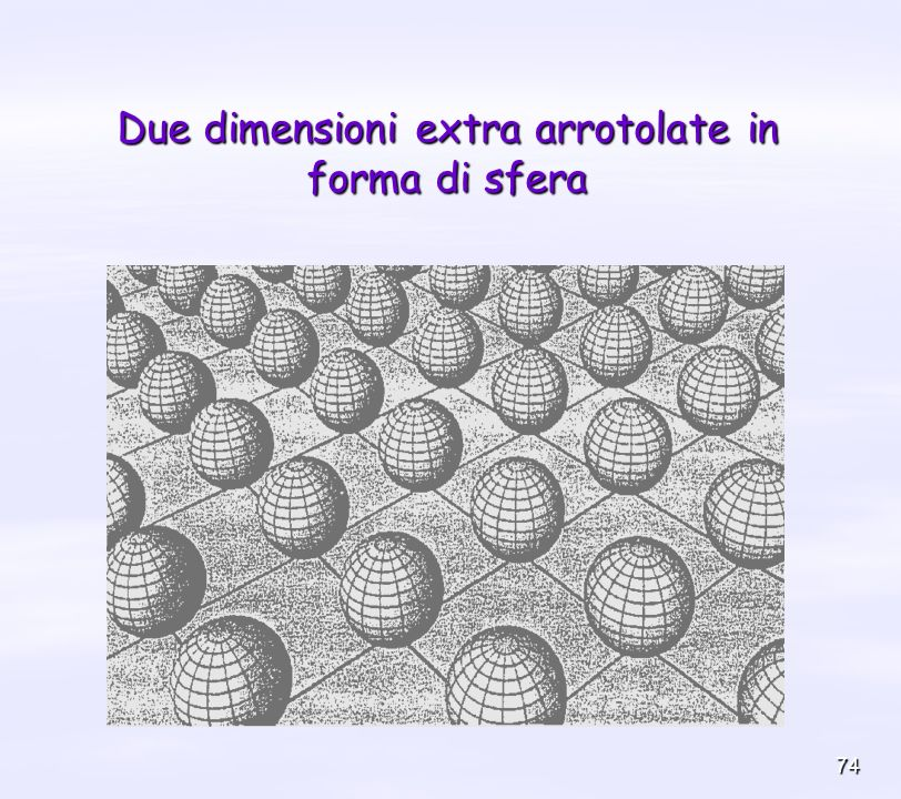 Due dimensioni extra arrotolate in forma di sfera