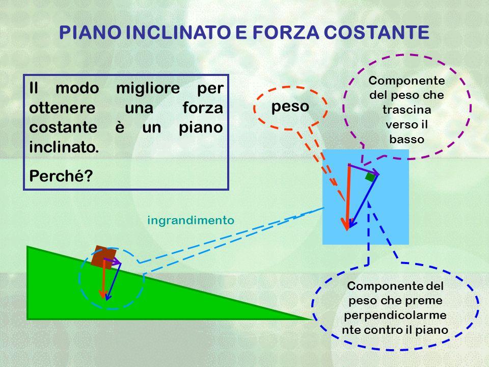 PIANO INCLINATO E FORZA COSTANTE
