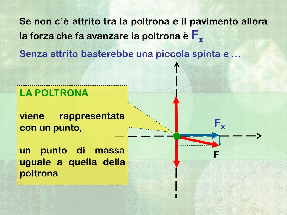 Se non c'è attrito tra la poltrona e il pavimento allora la forza che fa avanzare la poltrona è Fx
