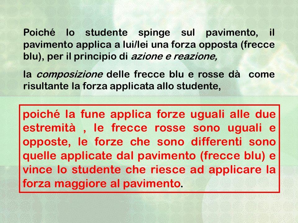 Poiché lo studente spinge sul pavimento, il pavimento applica a lui/lei una forza opposta (frecce blu), per il principio di azione e reazione,