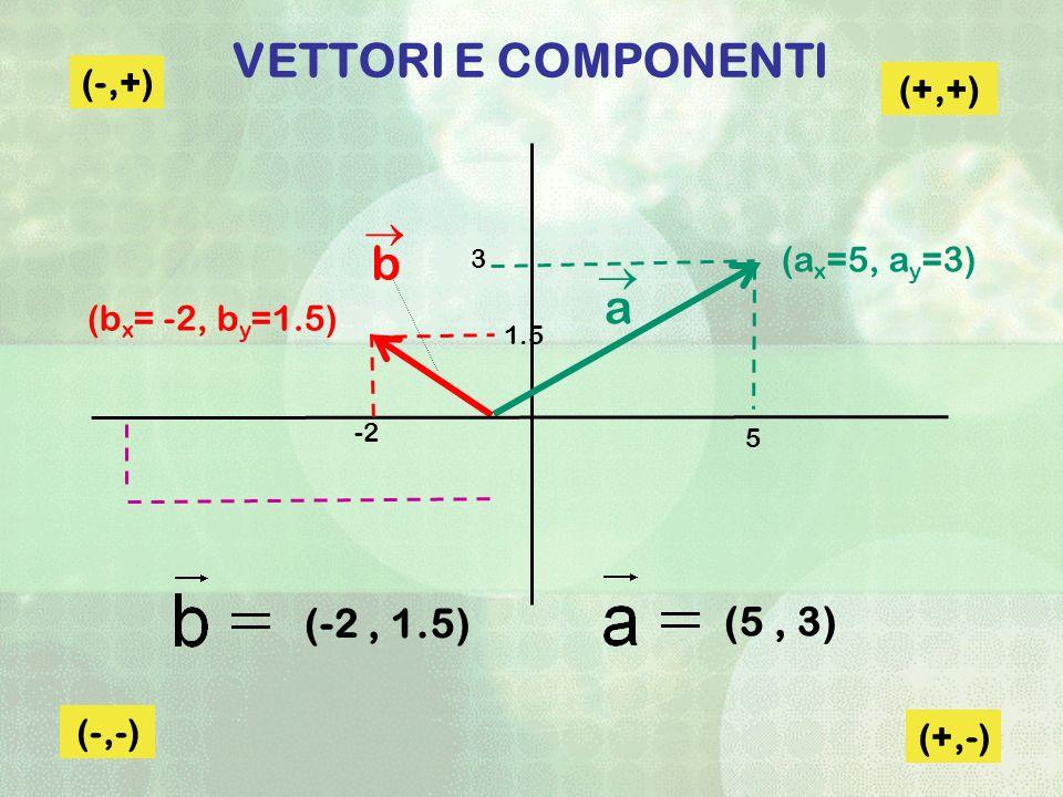 VETTORI E COMPONENTI b a  (-2 , 1.5) (5 , 3) (-,+) (+,+) (ax=5, ay=3)