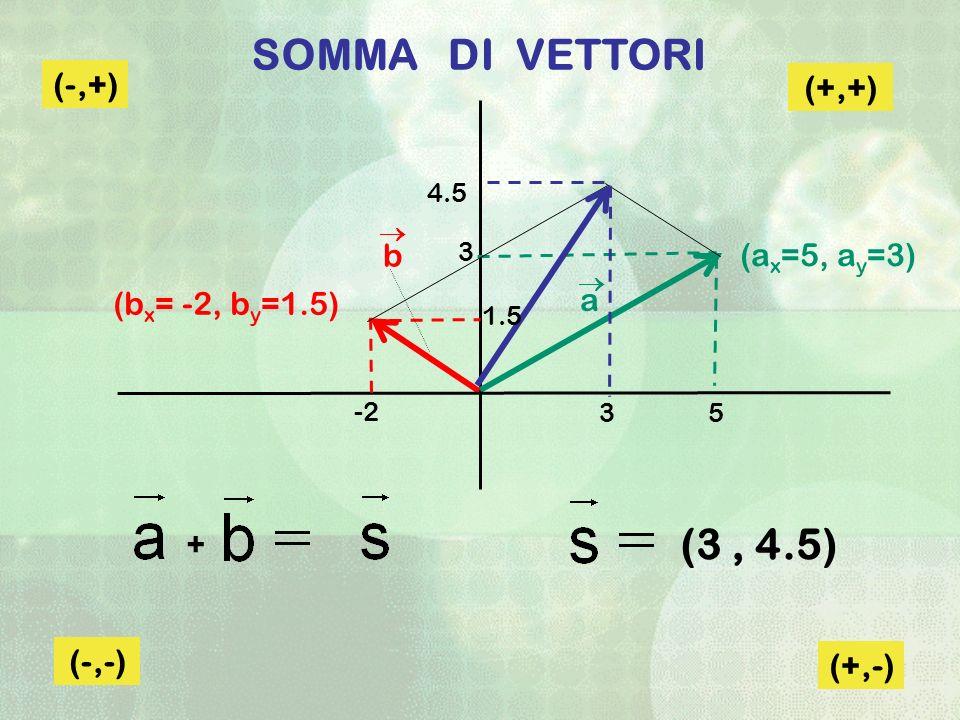 SOMMA DI VETTORI (3 , 4.5) (-,+) (+,+) b (ax=5, ay=3) a