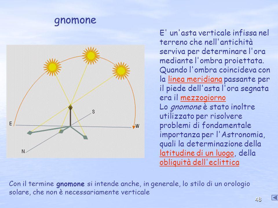 gnomone