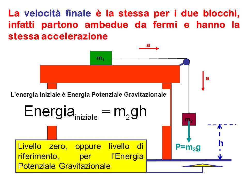 La velocità finale è la stessa per i due blocchi, infatti partono ambedue da fermi e hanno la stessa accelerazione