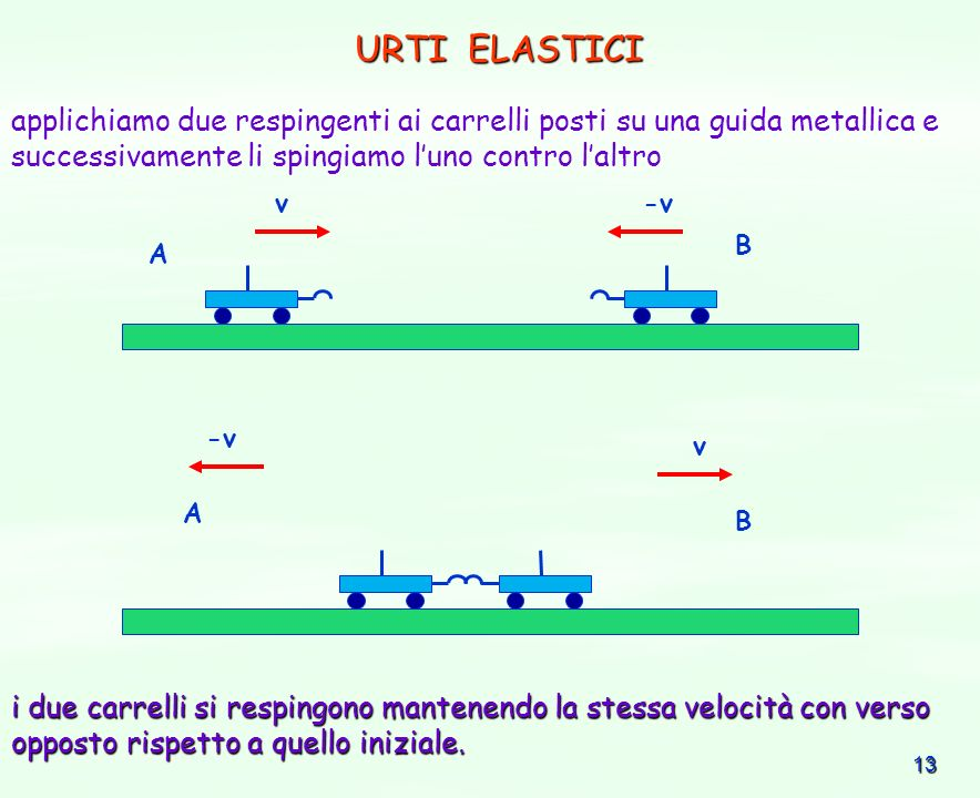 URTI ELASTICI applichiamo due respingenti ai carrelli posti su una guida metallica e successivamente li spingiamo l'uno contro l'altro.