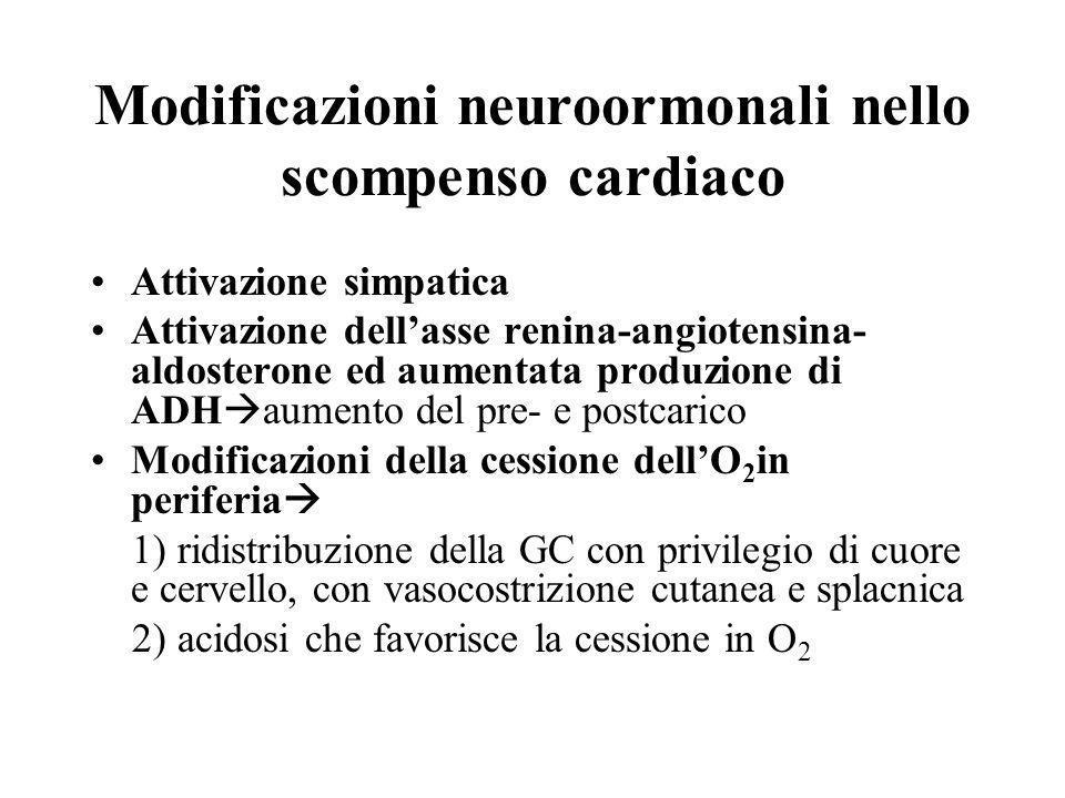 Modificazioni neuroormonali nello scompenso cardiaco