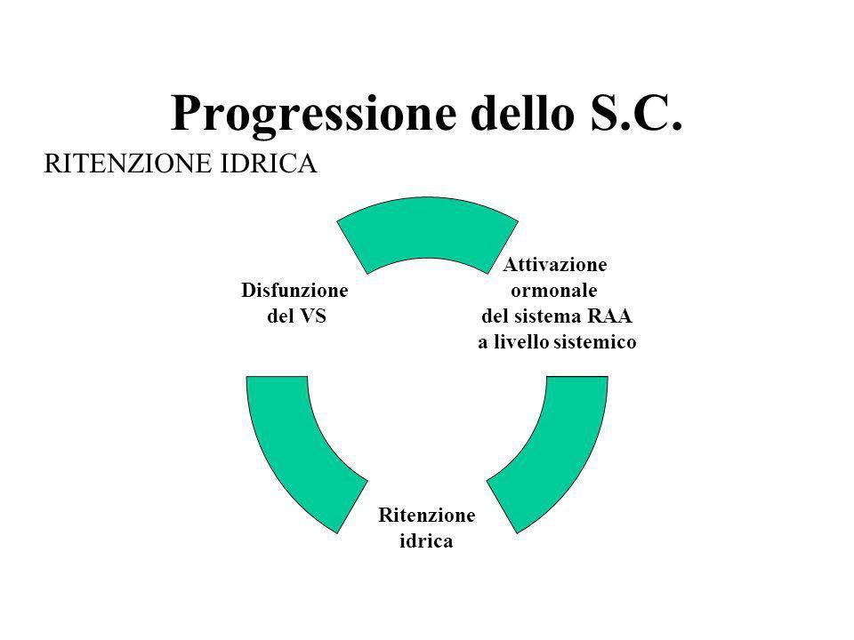 Progressione dello S.C. RITENZIONE IDRICA