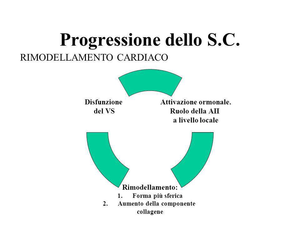 Progressione dello S.C. RIMODELLAMENTO CARDIACO