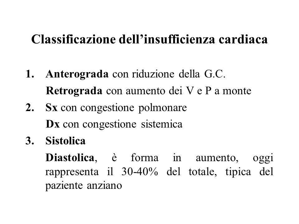 Classificazione dell'insufficienza cardiaca