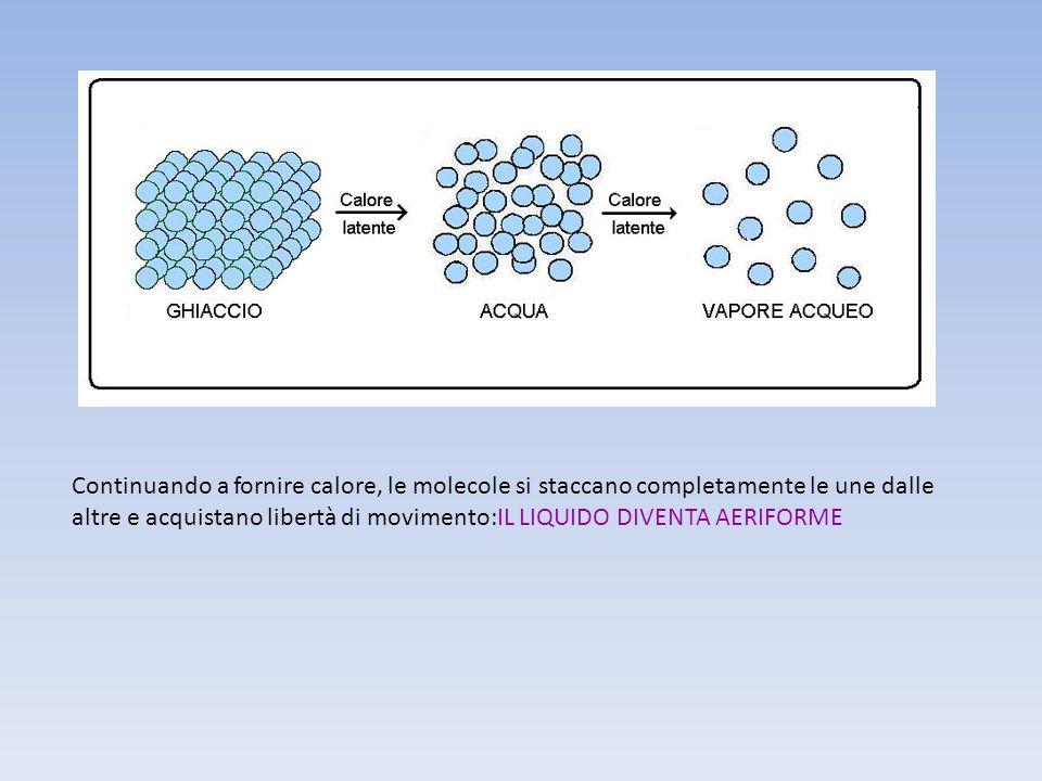Continuando a fornire calore, le molecole si staccano completamente le une dalle altre e acquistano libertà di movimento:IL LIQUIDO DIVENTA AERIFORME