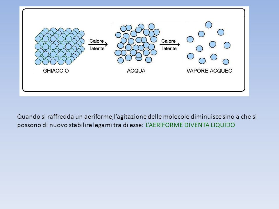 Quando si raffredda un aeriforme,l'agitazione delle molecole diminuisce sino a che si possono di nuovo stabilire legami tra di esse: L'AERIFORME DIVENTA LIQUIDO
