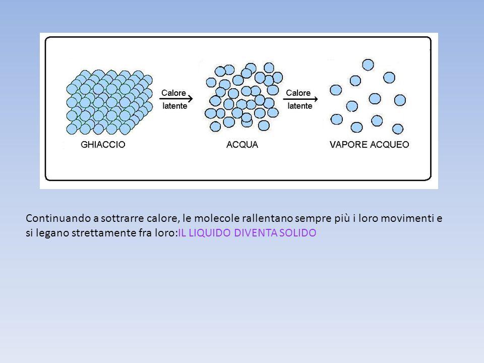 Continuando a sottrarre calore, le molecole rallentano sempre più i loro movimenti e si legano strettamente fra loro:IL LIQUIDO DIVENTA SOLIDO