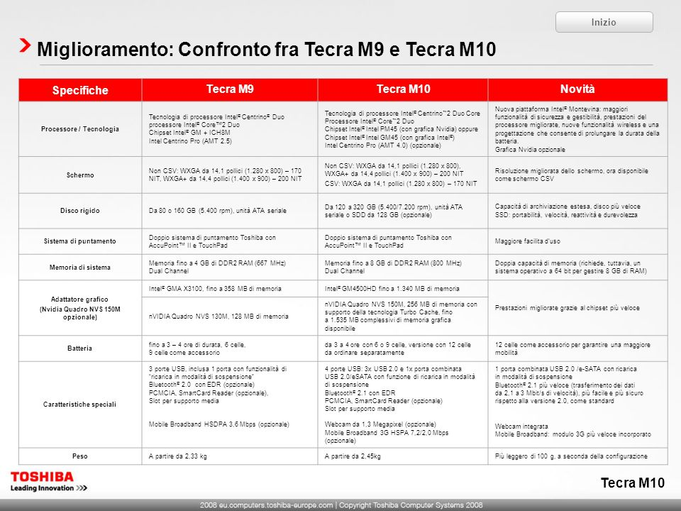 Miglioramento: Confronto fra Tecra M9 e Tecra M10