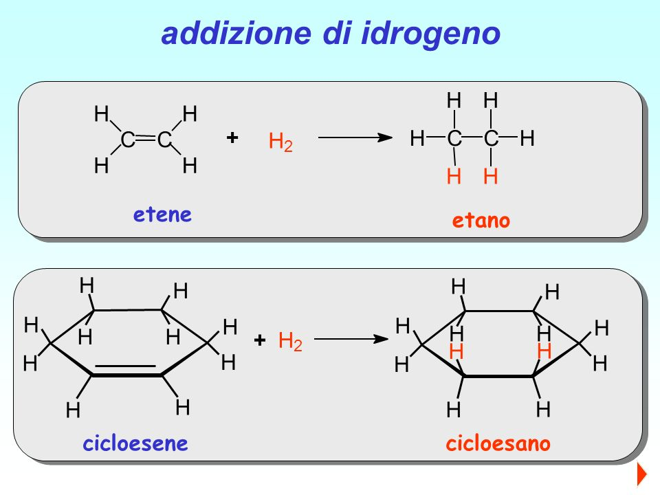 addizione di idrogeno C H 2 + etene etano H 2 + cicloesene cicloesano