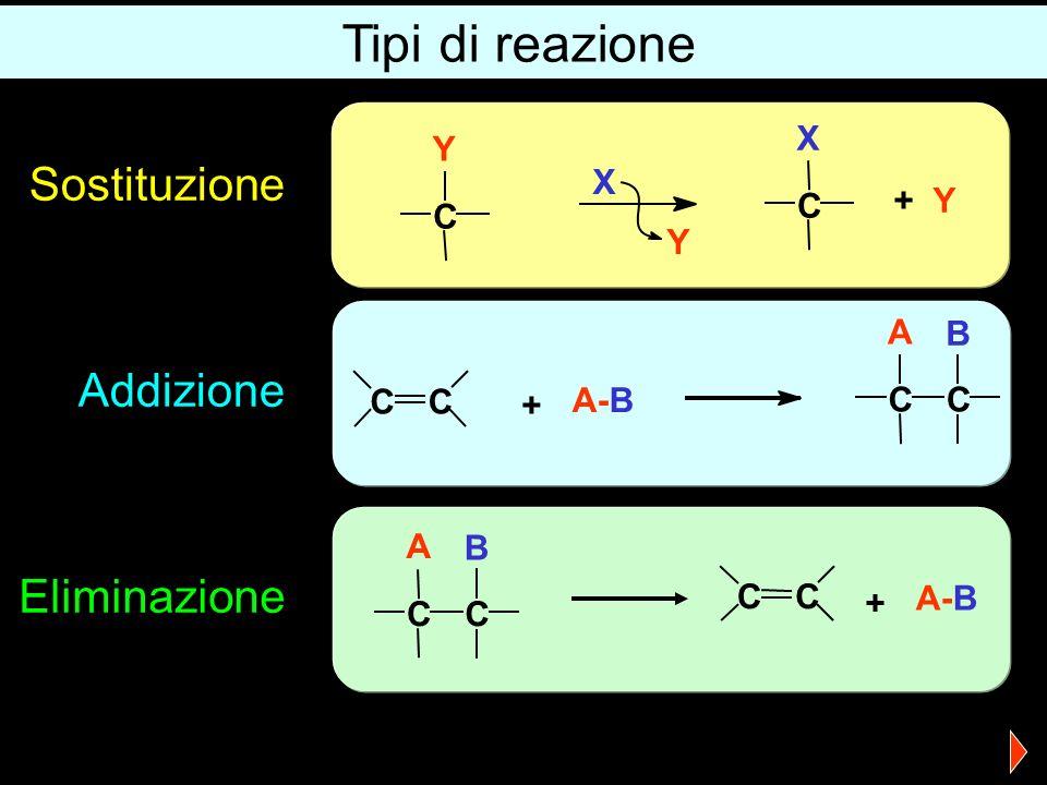 Tipi di reazione Sostituzione Addizione Eliminazione X + Y C Y A B C +