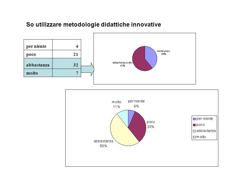 Metodologie Didattiche Innovative Flipped Classroom : Questionario per la rilevazione dei bisogni formativi nell