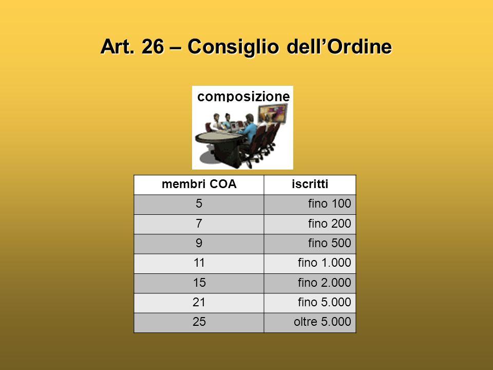 Art. 26 – Consiglio dell'Ordine