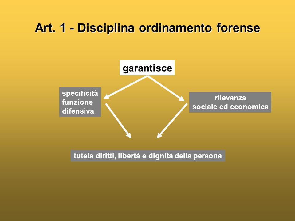 Art. 1 - Disciplina ordinamento forense