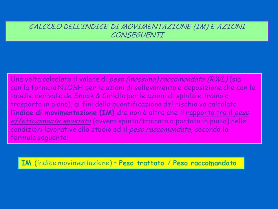 CALCOLO DELL'INDICE DI MOVIMENTAZIONE (IM) E AZIONI CONSEGUENTI