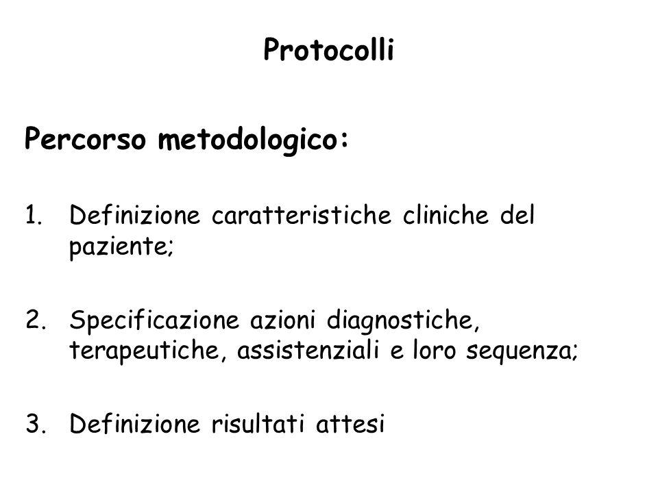 Percorso metodologico: