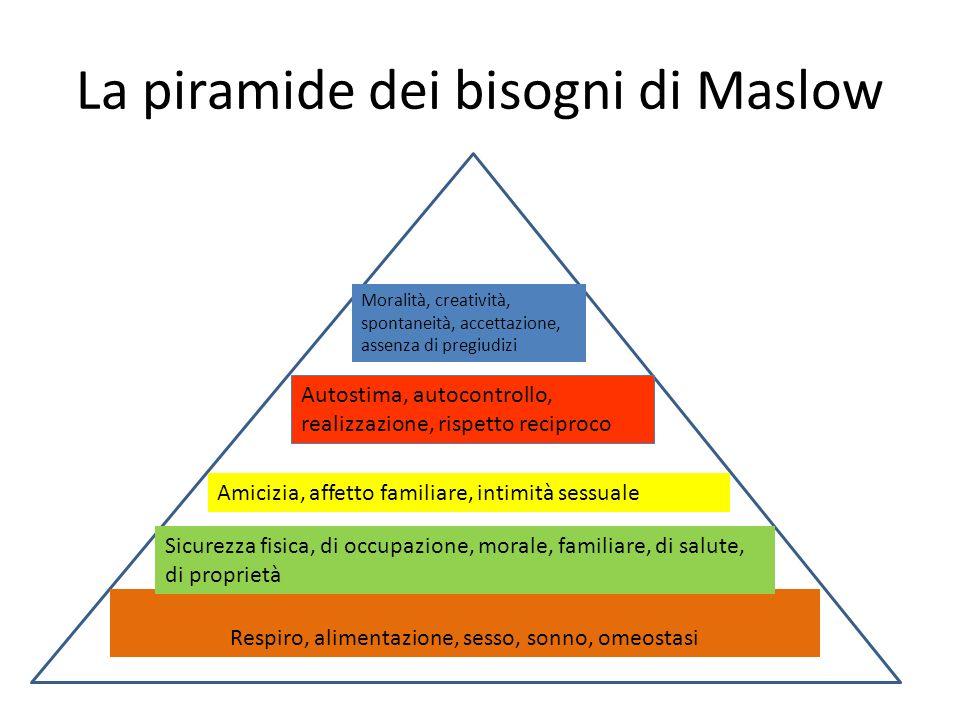 La piramide dei bisogni di Maslow