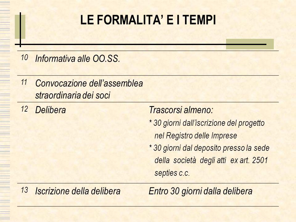 LE FORMALITA' E I TEMPI Informativa alle OO.SS.