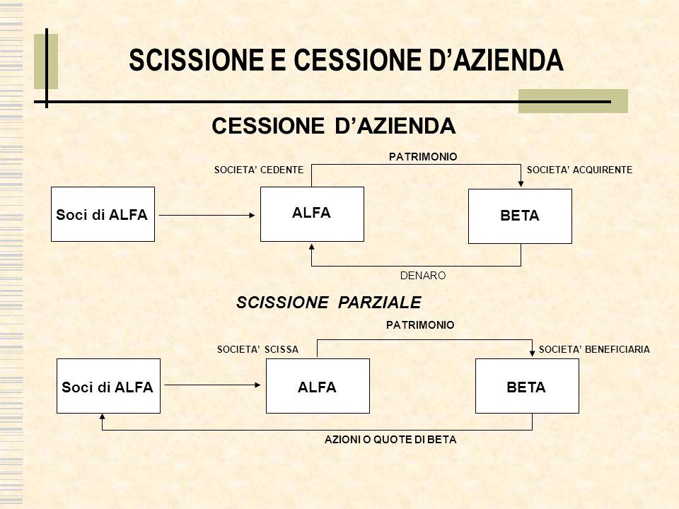 SCISSIONE E CESSIONE D'AZIENDA