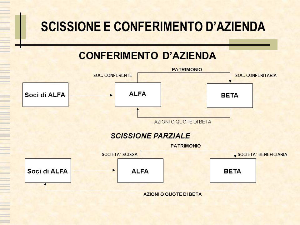 SCISSIONE E CONFERIMENTO D'AZIENDA